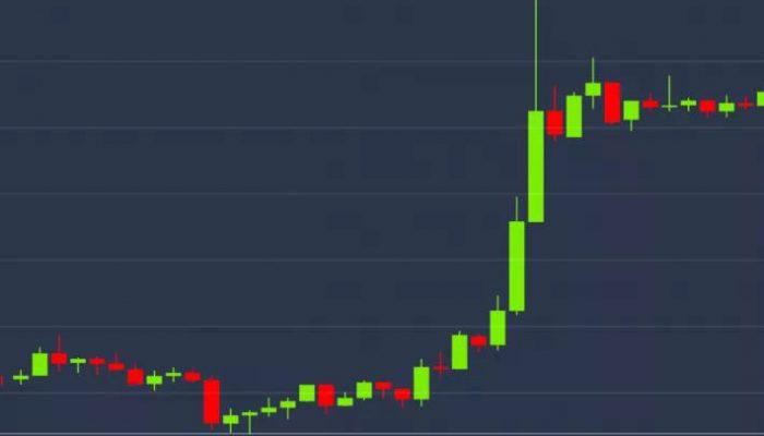 مارکت رپ (Market Wrap) : صعود بیت کوین (Bitcoin) همزمان با شرایط کونتانگو (contango) برای معاملات آتی