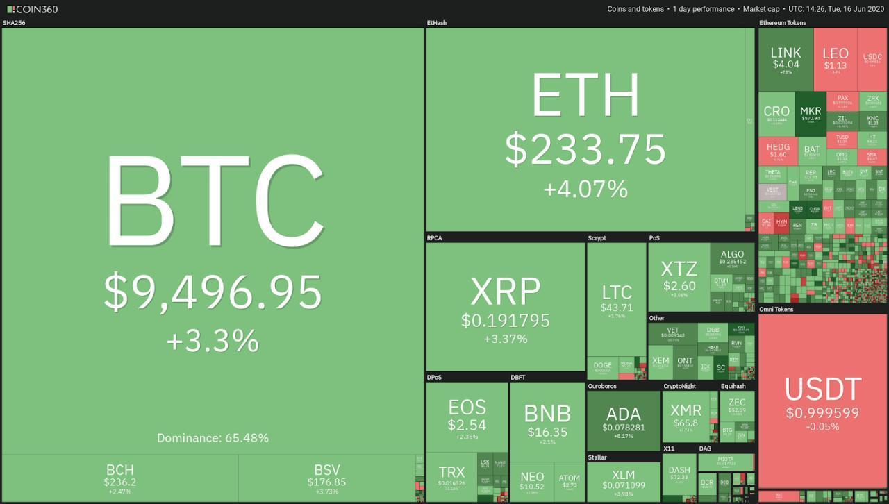 قیمت اتریوم (Ethereum) در تلاش برای ایجاد یک حرکت صعودی عظیم و دستیابی به قیمت 330 دلاری است.